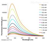 MX4514ENG-2 AM 绿色钠离子探针