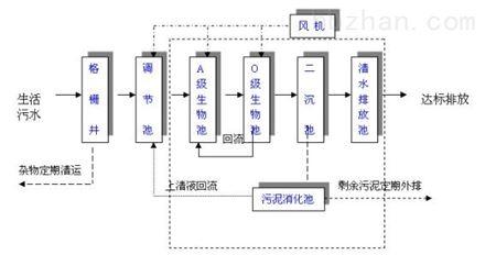大型 生活污水处理成套设备 生产厂家