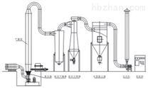 XSG系列旋转快速闪蒸干燥机