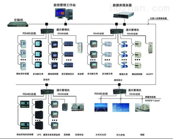 用能单位能耗在线监测系统 企业能源管理