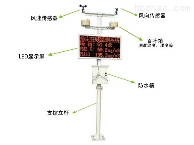 智慧應用揚塵在線視頻監測系統
