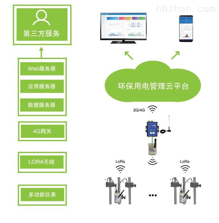 吉安污染治理设施用电监管系统 分表计电
