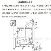 无锡工业循环水专用无阀过滤器装置