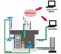 甲烷非甲烷总烃工业废气挥发性有机物
