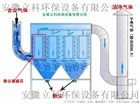 布袋除尘器设备生产厂家
