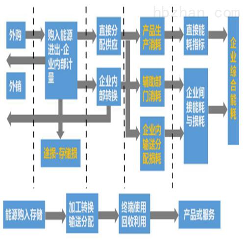用能单位综合能耗管理监测系统平台