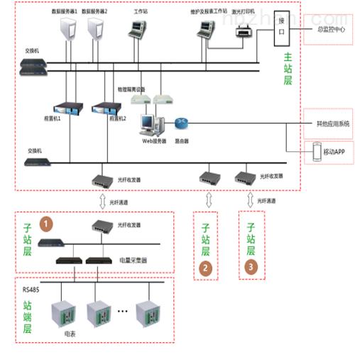 用能单位接入端系统建设方案