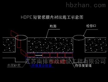 紫外光固化修复管道非开挖内衬法
