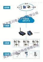 采购电压电力监控终端免费送环保用电平台