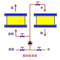 不锈钢行业(废)酸回收雷竞技官网app