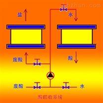 电解铝箔电极箔行业(废)酸回收雷竞技官网app