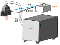 电子元件如何清洁-旋风静电除尘