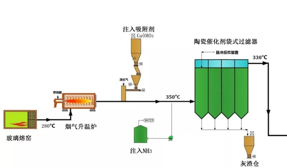 陶瓷觸媒管式多汙染物協同控製技術典型應用案例