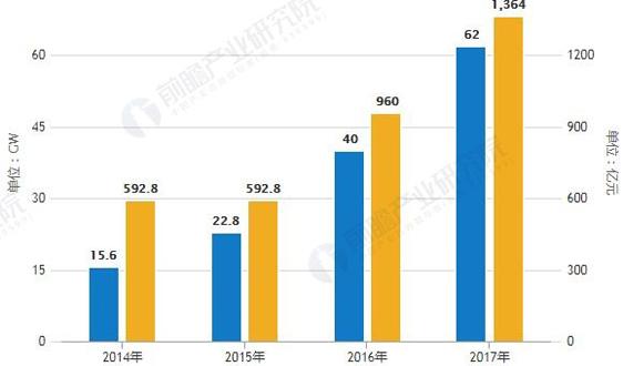 2019年中国光伏逆变器行业市场分析:推动平价上网的关键设备,七大发展趋势分析