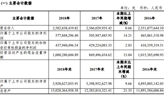 上海環境2018淨利增長14.21%,總資產達150億