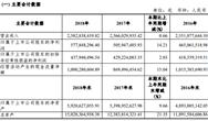 上海環境2018凈利增長14.21%,總資產達150億