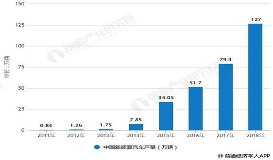2019年中国充电桩行业市场分析:各地加速布局发展,大功率充电成为关键支撑技术