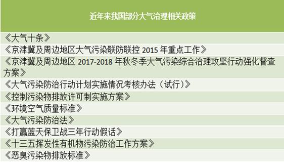蓝天保卫战成效显著 大气污染的中国智慧你知道吗
