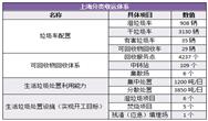 上海垃圾分类进入冲刺阶段 7月实施侬准备好了吗?
