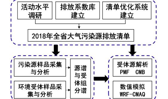 浙江啟動大氣污染源排放清單更新和第二輪大氣PM2.5來源解析工作
