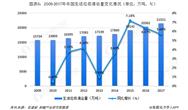 生活垃圾處理行業市場現狀與發展前景分析