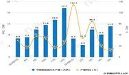 2019年中國新能源汽車行業市場分析:再迎來發展風口,5G+共享經濟帶來新發展契機
