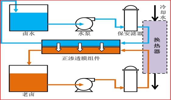 正渗透技术在卤水浓缩中的应用