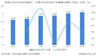 2018年中国垃圾分类产业链分析 垃圾处理方式以填埋与焚烧为主【组图】
