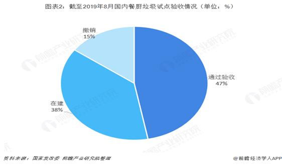 2018年中国餐厨垃圾处理行业发展现状与市场趋势 产业仍处于部分城市试点阶段【组图】