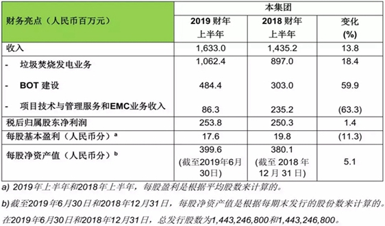 錦江環境公告2019年上半年業績,業務收入穩步增長