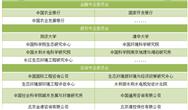 长江大?;ぁ叭俊逼何宕笃教ǔ跫?/></a> <p>长江环保集团已经试点先行污水处理项目,2019年6月设立规模1000亿元的长江绿色发展投资基金,设立长江生态环保专项公益资金。三峡集团预设的共抓长江大?;ぁ拔宕笃教ā薄堤骞?、发展基金、工程中心、产业联盟、专项资金已经初见雏形。<a href=