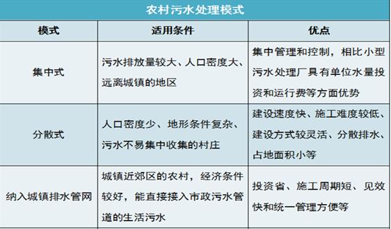 """农村污水处理不再""""画大饼"""" 多元化模式指明未来方向"""