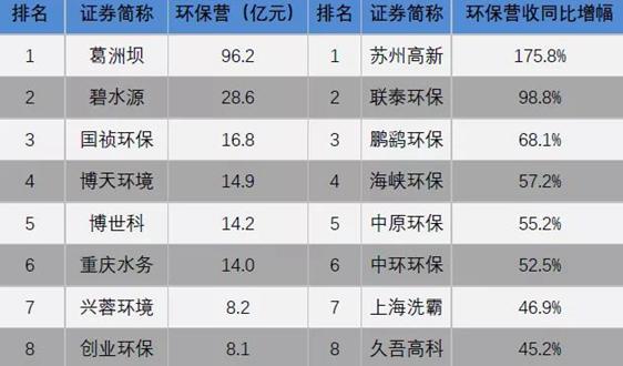 细分领域环保上市公司2019年半年业绩盘点