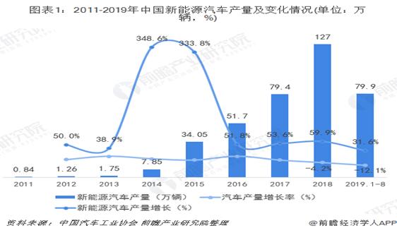 安徽VS陝西VS廣東 新能源汽車行業黑馬凸顯