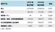 光大水务发布三季报:营收13.74亿港币 同比上涨33%
