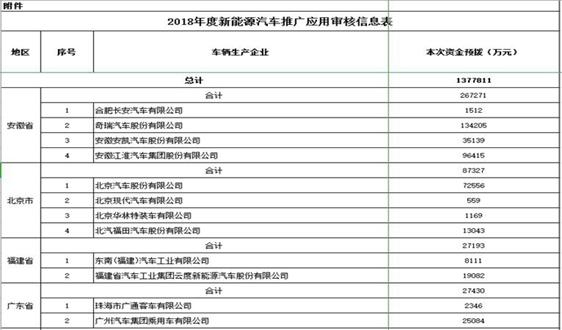 关于2018年度推广应用新能源汽车补助资金预拨审核情况的公示