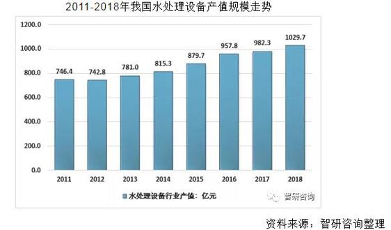 2018年中国水处理设备产值达到1029.7亿元 行业呈现稳定增长态势
