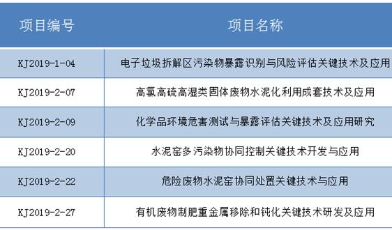 """""""科学技术奖""""、""""中华环境奖""""、科技成果转化平台......属于环保的技术盛宴 怎能错过"""