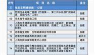 今年上海市重大建设项目清单公布 生态文明建设类项目12个