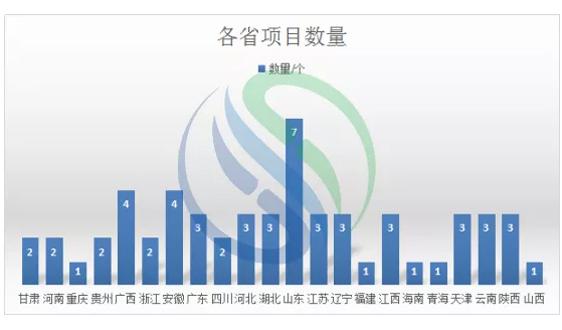 逾471亿!数说2020年元月水务市场