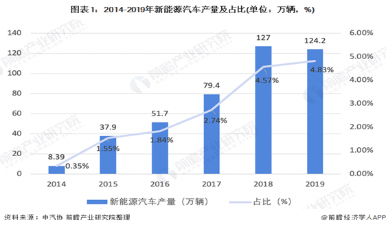 2020年中国新能源汽车行业市场现状 发展依赖政策驱动 扩张速度较快【组图】