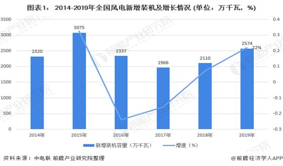 2020年中国风电行业发展现状与趋势分析