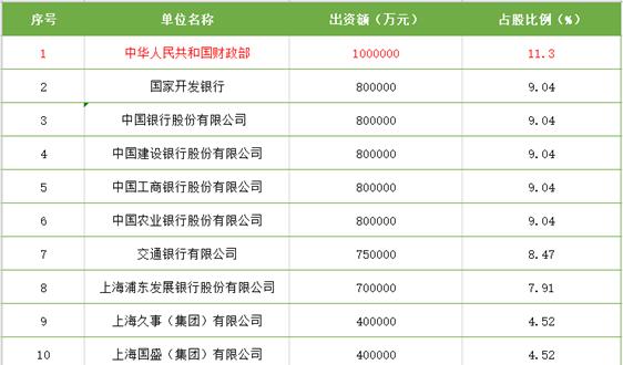 885亿!财政厅领衔,9家银行入股 国家绿色发展基金股份有限公司成立