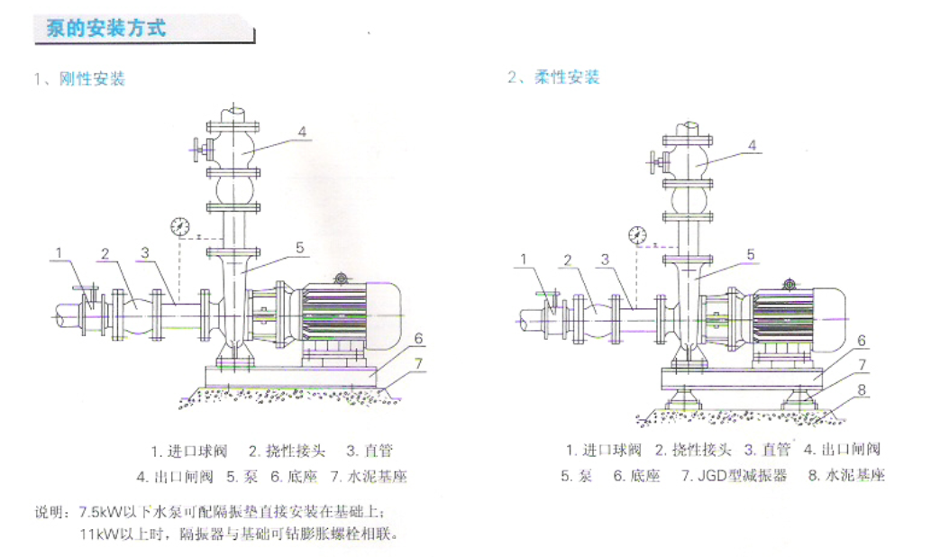 ISWH不锈钢管道泵安装方式