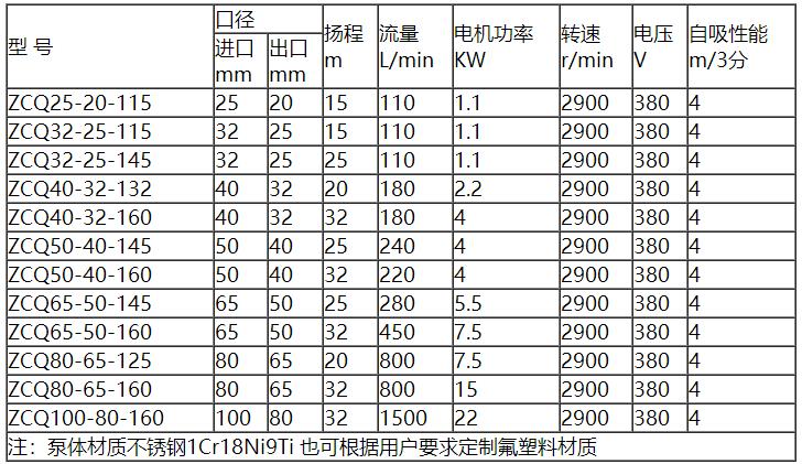 自吸磁力泵参数表