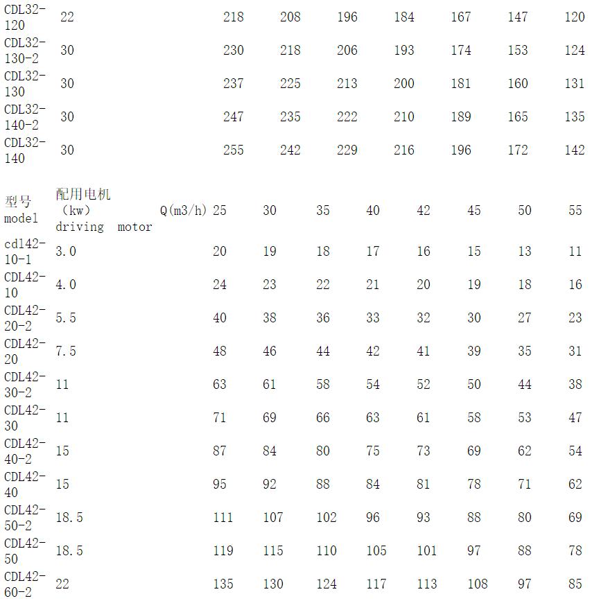 CDL32系列参数表