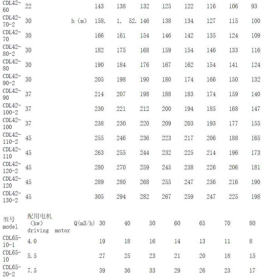CDL42系列参数表