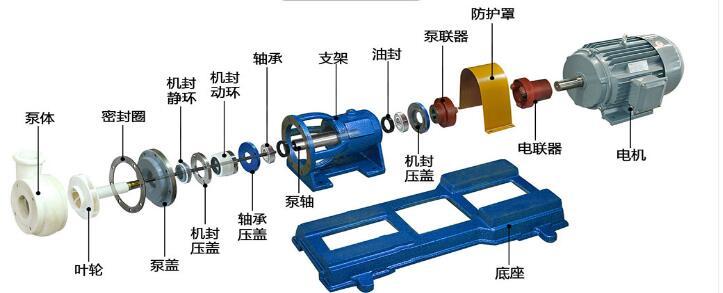 氟塑料離心泵結構圖
