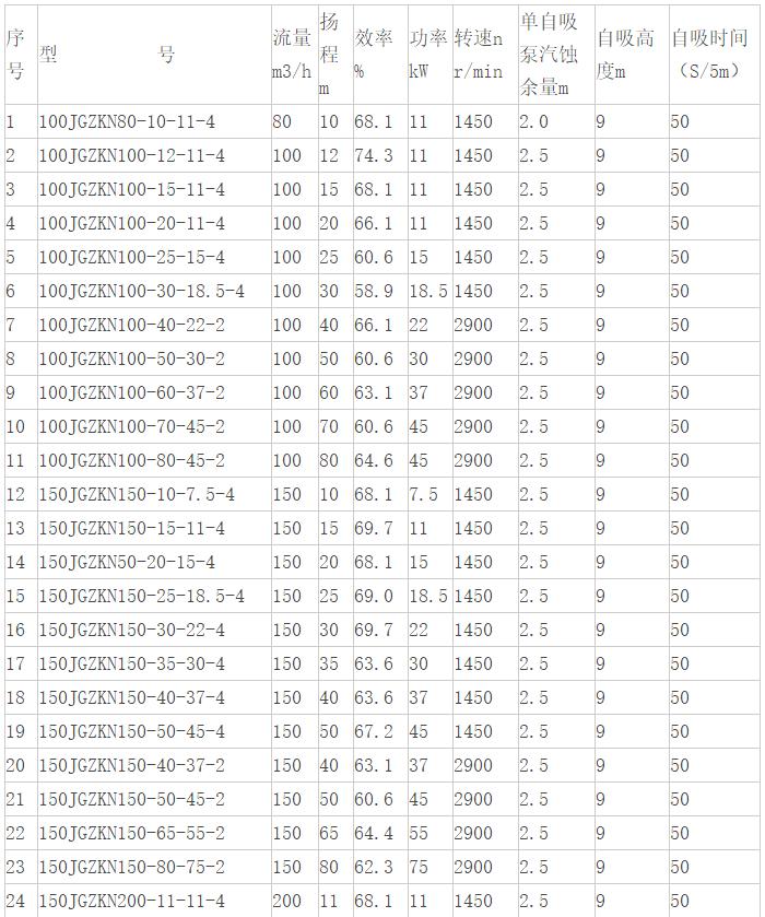 泥浆自吸泵参数表