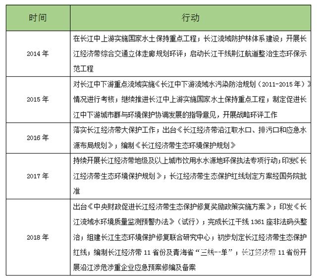 <b>3000亿基金?万亿项目?看长江保护带起的这波节奏,长江大保护,水处理设备</b>